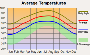 average monthly temperatures in Harlingen, Texas